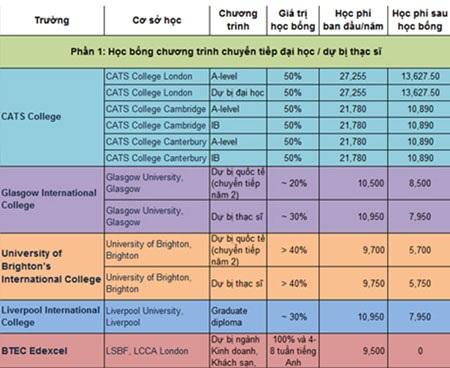 Phần 2: Học bổng các chương trình đại học