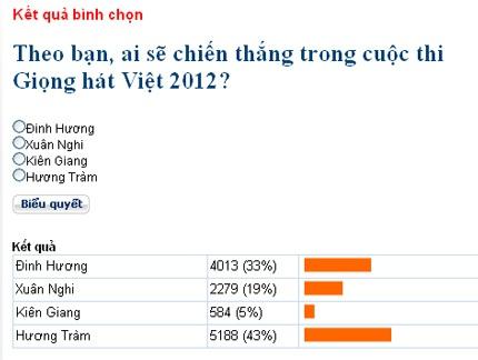 Trước giờ chung kết, Hương Tràm dẫn đầu bình chọn trên Dân trí