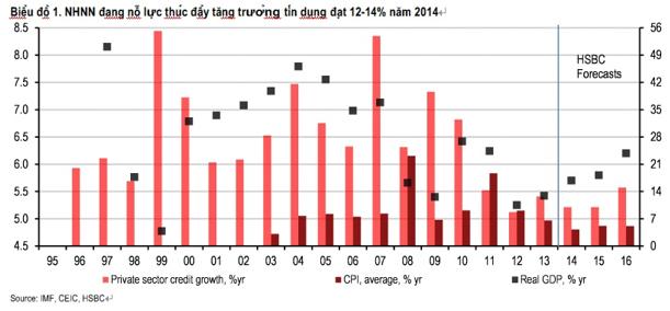 Theo dự báo của HSBC, tín dụng cả năm sẽ ở mức 10% (thấp hơn kế hoạch mục tiêu)