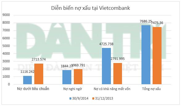 Nợ có khả năng mất vốn tại Vietcombank tăng gần 70% sau 9 tháng
