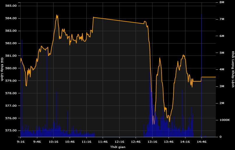 Chỉ số VN-Index rung lắc rất mạnh trong phiên chiều, đầu phiên chiều lao dốc