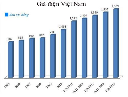 Diễn biến giá điện bán lẻ tại Việt Nam (nguồn EuroCham)