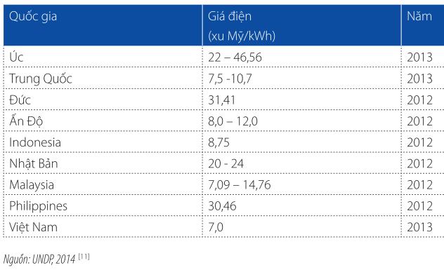 So sánh giá điện Việt Nam với các nước