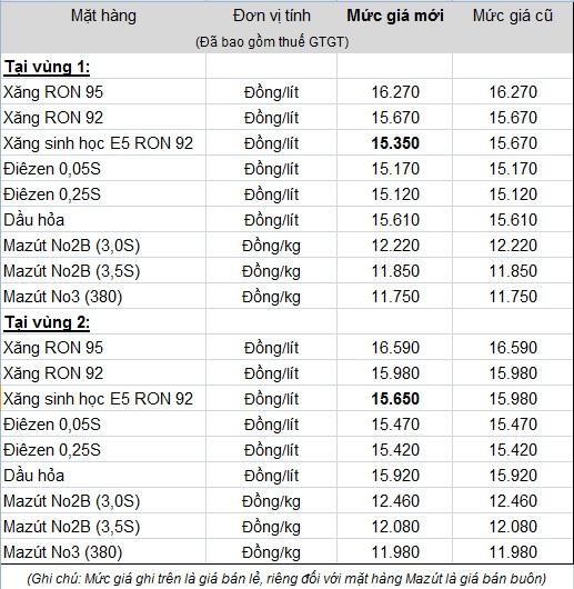 Giá xăng bán lẻ được Petrolimex niêm yết mới kể từ 15 giờ chiều 5/2