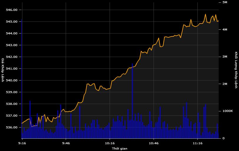 Chỉ số VN-Index tăng mạnh và đà tăng khá bền vững trong sáng 20/5