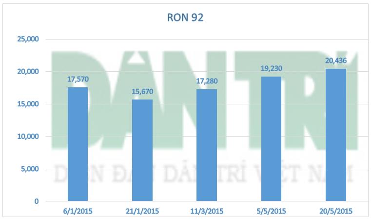 Diễn biến giá xăng RON 92 kể từ đầu năm 2015
