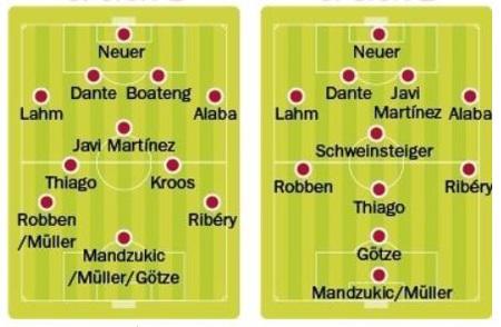 2 phương án sắp xếp nhân sự cho sơ đồ 4-1-4-1 của Pep tại Allianz Arena