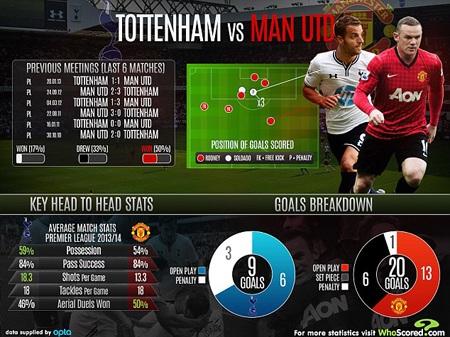 MU là nỗi ám ảnh thực sự của Tottenham từ trước tới nay