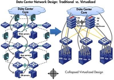 Xây dựng trung tâm dữ liệu theo mô hình Điện toán đám mây
