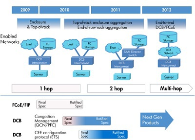Xu hướng ứng dụng các công nghệ vào hạ tầng hội tụ trong hiện tại và tương lai gần.