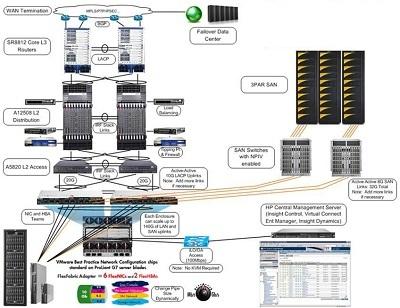Mô hình tổng quan về kiến trúc hạ tầng hội tụ của HP tôi ưu cho Cloud Computing.