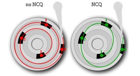 Ảnh minh họa: ưu điểm của công nghệ NCQ (nguồn: Wiki)
