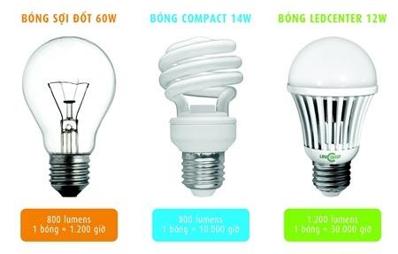 Sử dụng tiết kiệm - giải pháp bền vững