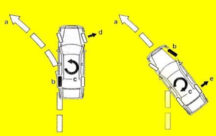 An tâm hơn hệ thống ổn định thân xe điện tử ESP