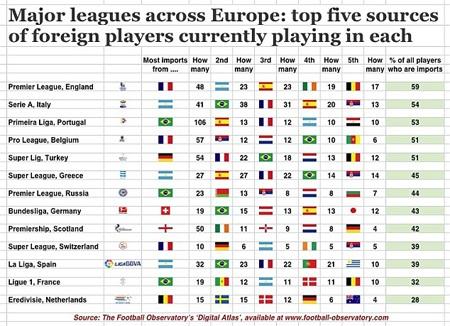 Số lượng cầu thủ nước ngoài ở từng giải đấu