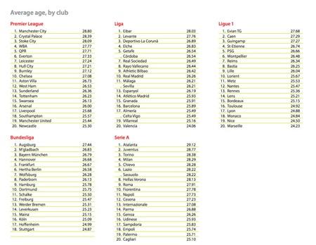 Độ tuổi trung bình của các giải đấu hàng đầu châu Âu