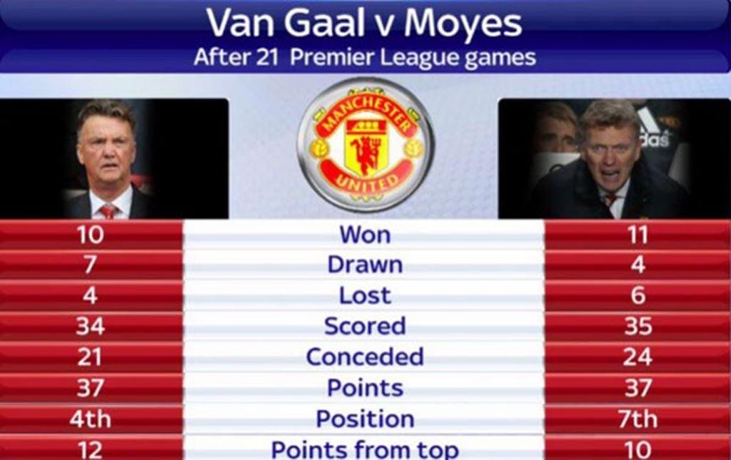 Van Gaal đang có cùng số điểm với Moyes mùa giải trước