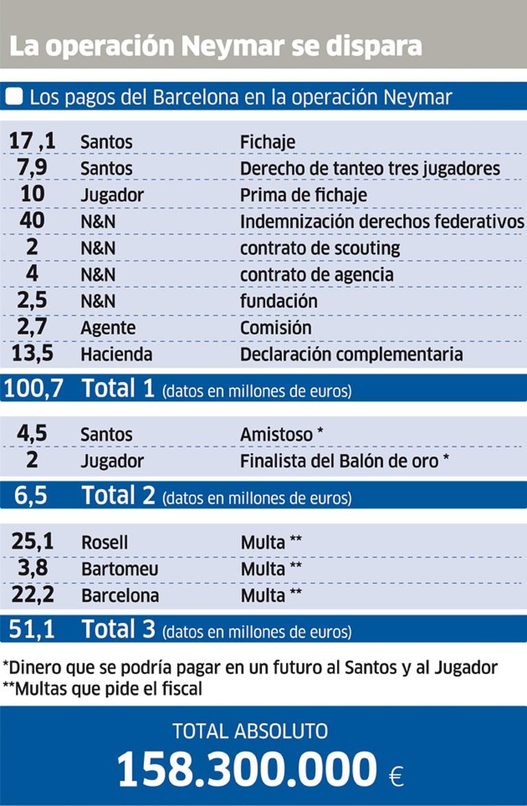 Chi phí Barcelona chiêu mộ Neymar được tờ Marca liệt kê