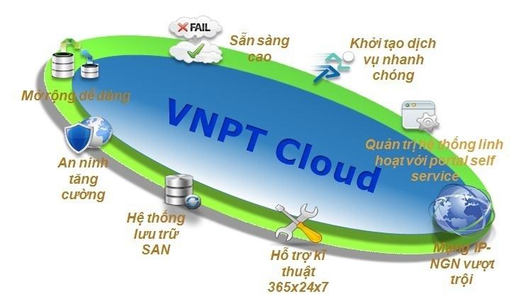 Những tính năng ưu việt của hệ sinh thái VNPT SmartCloud - 2