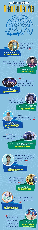 Giải thưởng Nhân tài Đất Việt: Bệ phóng thành công cho các tài năng CNTT! - 1
