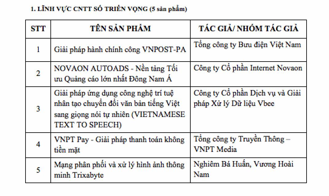 Danh sách 20 sản phẩm CNTT lọt Chung khảo Giải thưởng Nhân tài Đất Việt 2018 - 1