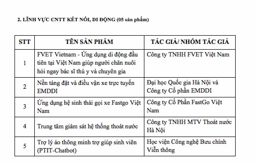 Danh sách 20 sản phẩm CNTT lọt Chung khảo Giải thưởng Nhân tài Đất Việt 2018 - 2