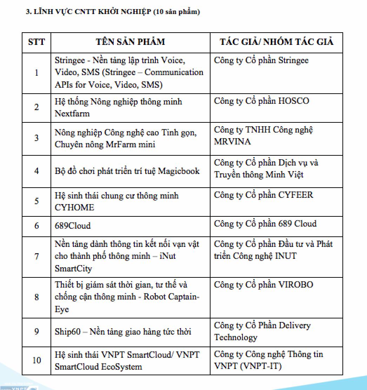 Danh sách 20 sản phẩm CNTT lọt Chung khảo Giải thưởng Nhân tài Đất Việt 2018 - 3