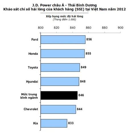 Theo kết quả khảo sát năm nay của J.D. Power, số lượng người mua ô tô lần đầu tiên tại Việt
