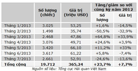 Theo số liệu thống kê sơ bộ của Tổng cục Hải quan, nhập khẩu ô tô nguyên chiếc các loại vào Việt