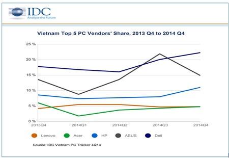 Thị phần 5 hãng sản xuất PC lớn nhất tại Việt Nam.