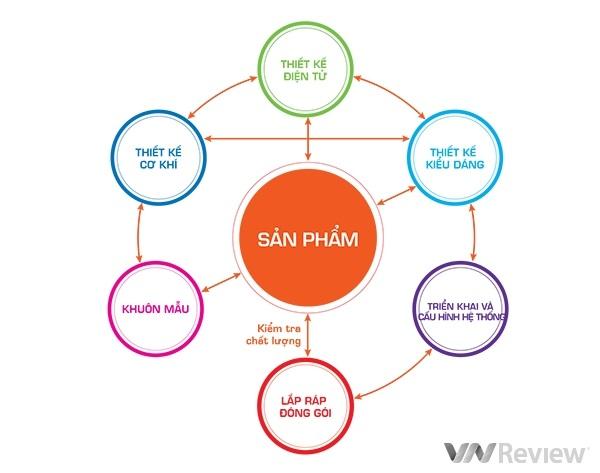 Quy trình sản xuất nhà thông minh Bkav SmartHome