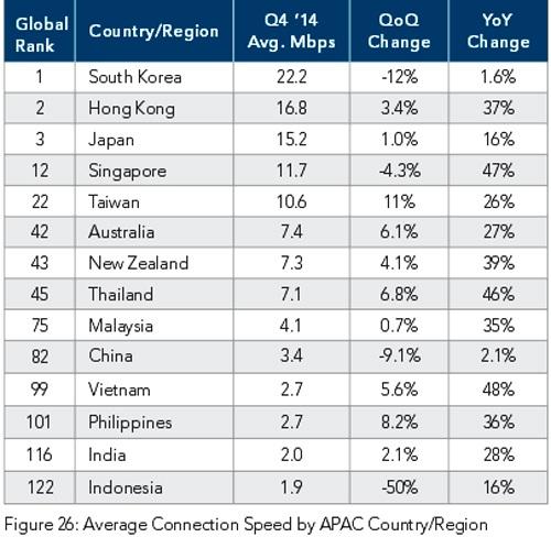Xếp hạng Internet VN thứ 99 thế giới có chính xác?