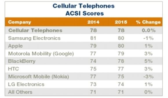 Galaxy Note 4 đánh bại iPhone 6/6 Plus ngay trên đất Mỹ