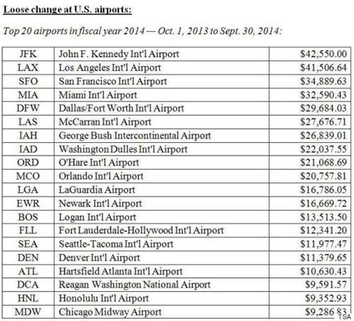 Bảng xếp hạng Top 20 sân bayở Mỹđược du khách bỏ lạinhiều tiền xu nhất