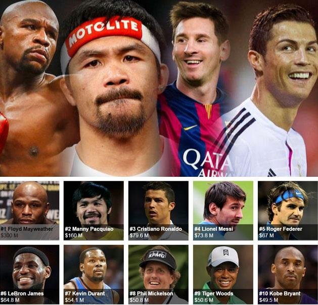 Top 10 VĐV thu nhập cao nhất thế giới theo Forbes công bố