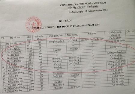 Danh sách di dân sang Lào năm 2014 tại xã Na Ngoi.