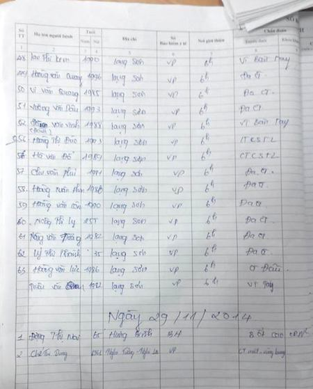 Danh sách các nạn nhân đang điều trị tại BV115 Nghệ An.