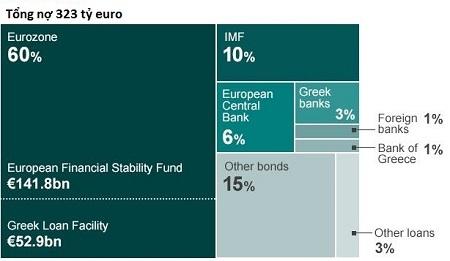 Hy Lạp đang chìm đắm trong núi nợ 323 tỷ euro (Ảnh: BBC)