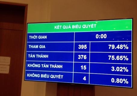 Kết quả biểu quyết thông qua Luật Hộ tịch