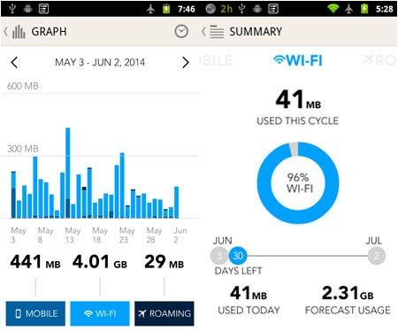 Top những phần mềm quản lý dung lượng 3G hiệu quả trên smartphone