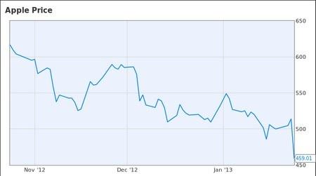 """Cổ phiếu Apple tiếp tục giảm mạnh dù đạt được những con số """"mơ ước"""""""