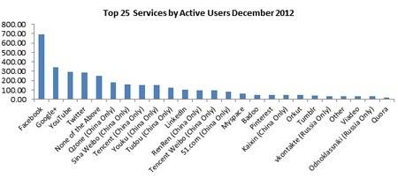 Biểu đồ số lượng người dùng của 25 mạng xã hội lớn nhất thế giới