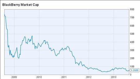 Giá trị thị trường BlackBerry đã sụt giảm trầm trọng theo thời gian