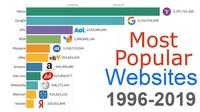 Thống kê truy cập của các website từ năm 1996 đến nay