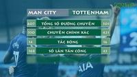 Các chỉ số thống kê trận Man City hòa 2-2 với Tottenham