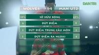 Thống kê trận đấu Man Utd hòa 1-1 trên sân Wolves