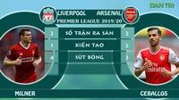 Thống kê so sánh phong độ cầu thủ Liverpool vs Arsenal