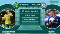 Thống kê so sánh phong độ cầu thủ Norwich vs Chelsea