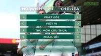 Các chỉ số trận Norwich 2-3 Chelsea
