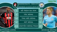 Phong độ cầu thủ, thành tích đối đầu cặp đấu Bournemouth gặp Man City